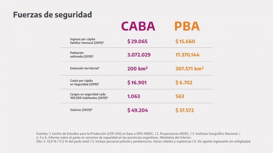 El cuadro que mostró Alberto de las diferencias de CABA y Provincia
