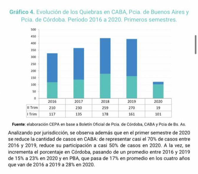 CEPA: las quiebras alcanzaron un 38% de 2016 a 2019.