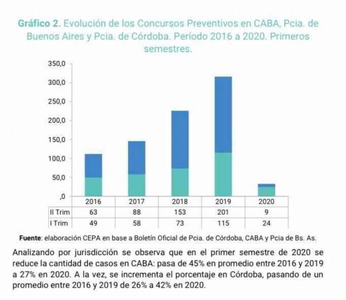 CEPA: Los concursos aumentaron 128% entre 2016 y 2019.