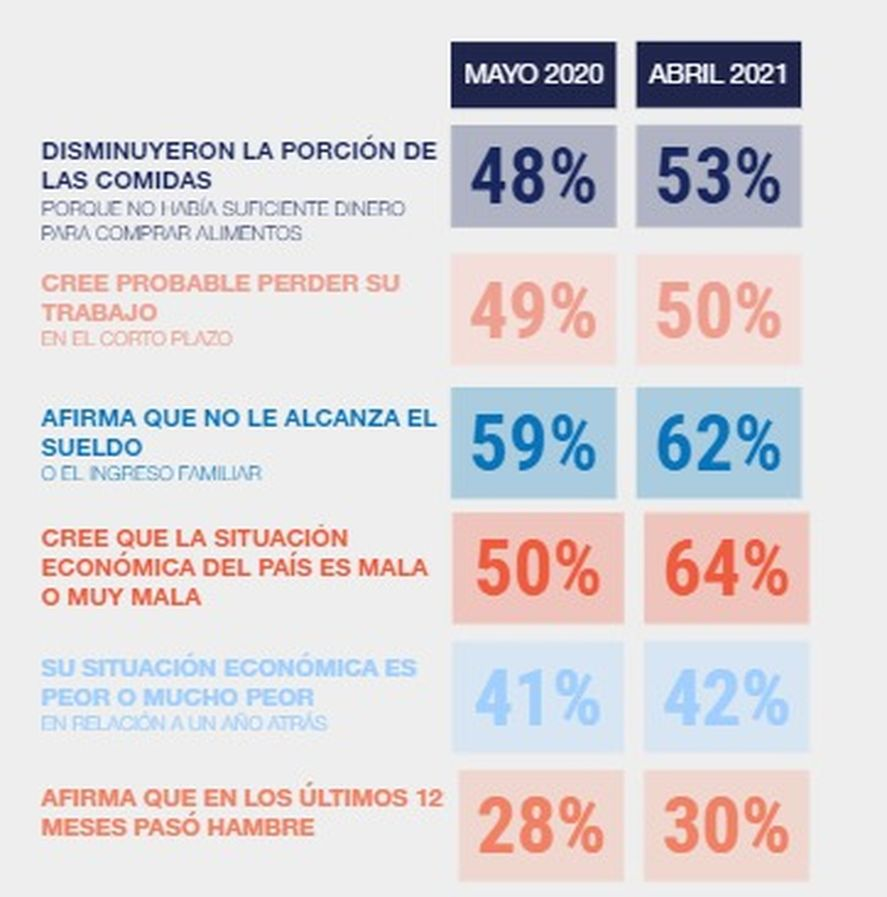 El malestar social en el AMBA aumentó un promedio de 3% respecto de la última medición de mayo de 2020