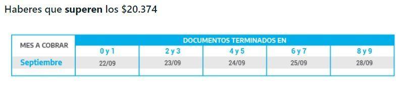Anses abonará hoy los haberes superiores a los $20.374 a jubilados y pensionados con DNI terminados en 6 y 7