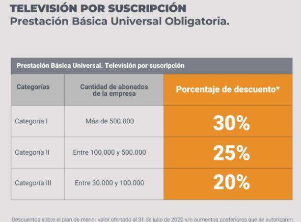 Quiénes podrán solicitar el Plan de acceso a internet y TV desde $150