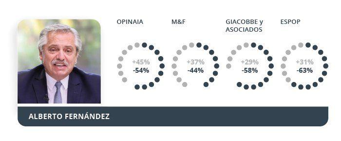 Elecciones 2021: qué dicen las últimas encuestas