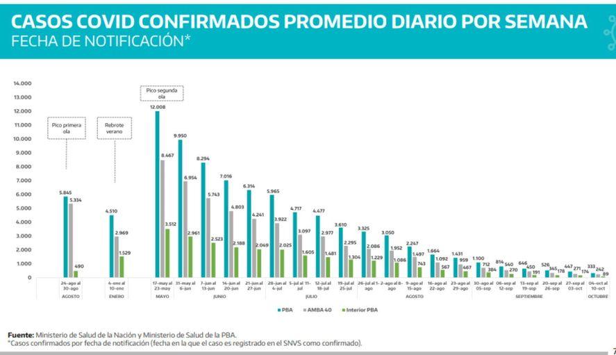 Los contagios en la provincia de Buenos Aires bajaron un 97,2% respecto del pico de la segunda ola.