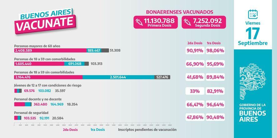 Así es el avance de la campaña de vacunación en la provincia de Buenos Aires hasta la fecha.