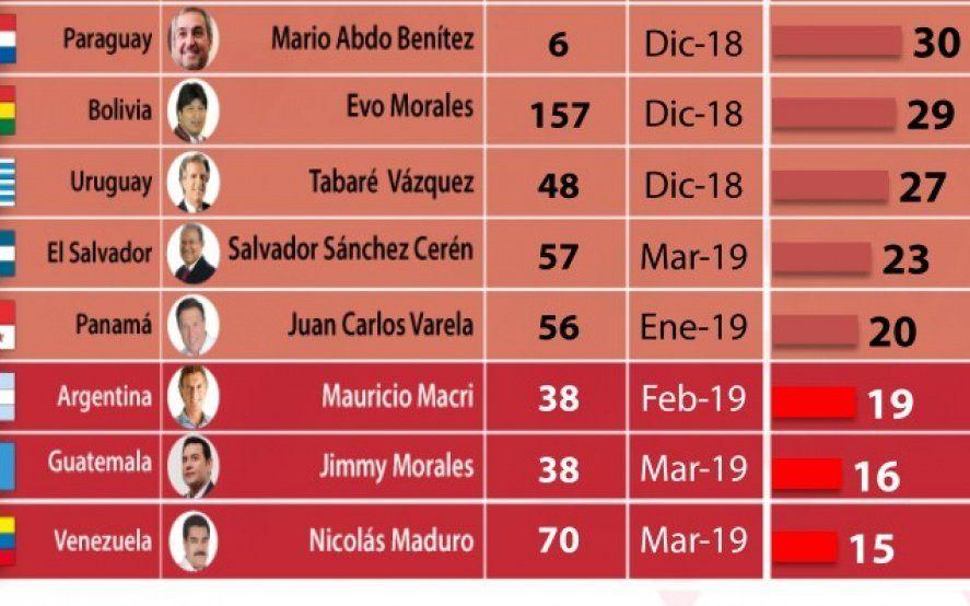 Descenso directo: Macri está antepenúltimo en un ranking de mandatarios del mundo