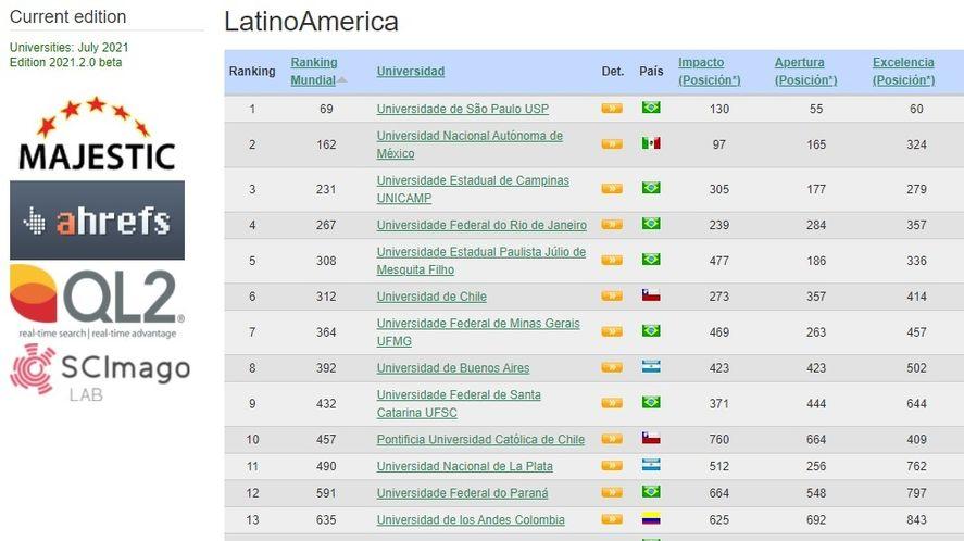 La UNLP ocupa el 11° lugar a nivel regional