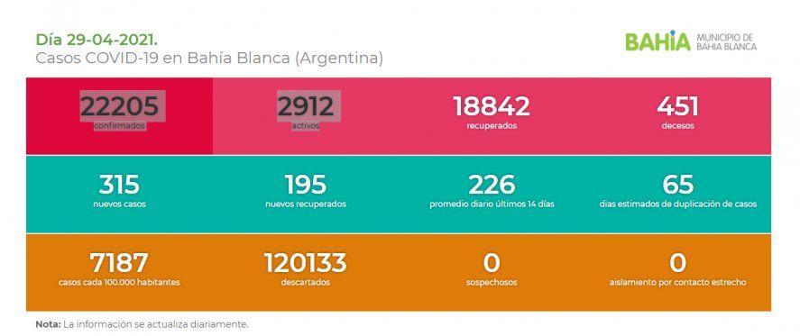 Situación del coronavirus en Bahía Blanca