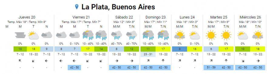 El pronóstico del tiempo del SMN indica que la lluvia llegará el viernes a la capital bonaerense.