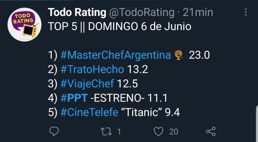 En el promedio general el Masterchef de Del Moro más que duplicó al PPR de Jorge Lanata en su debut festejando 10 años de emisión