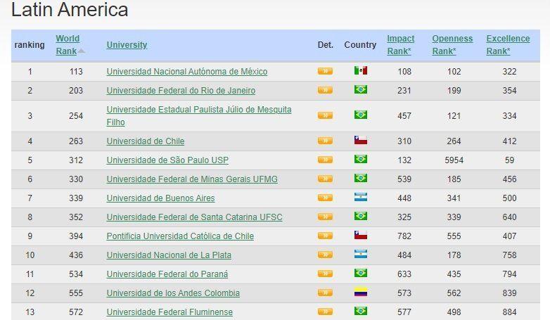 La Universidad Nacional de La Plata (UNLP) ocupa el puesto 10° de América Latina