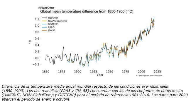 Cambio climático; aumento de la temperatura promedio anual respecto a las condiciones preindustriales.