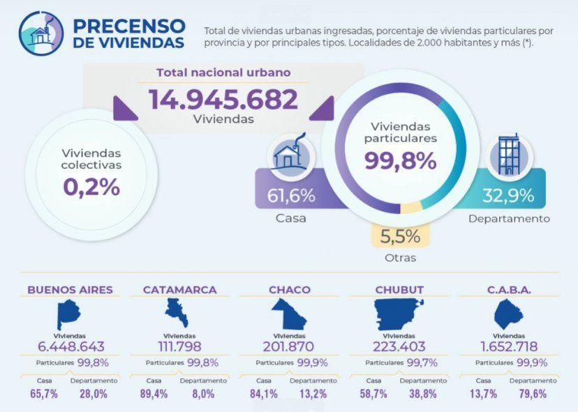 Algunos datos del Precenso de Viviendas presentado por el INDEC.