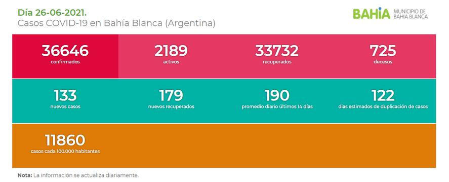Situación epidemiológica en Bahía Blanca, que volvió a tener clases presenciales