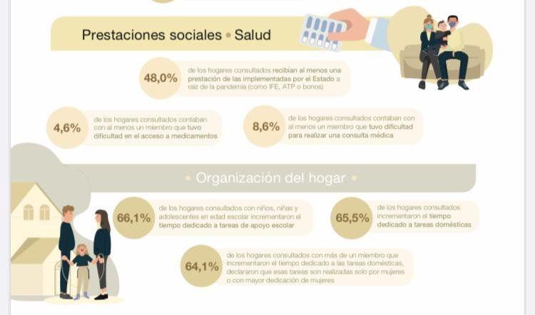 Estudio sobre el impacto de la COVID-19 en los hogares del Gran Buenos Aires