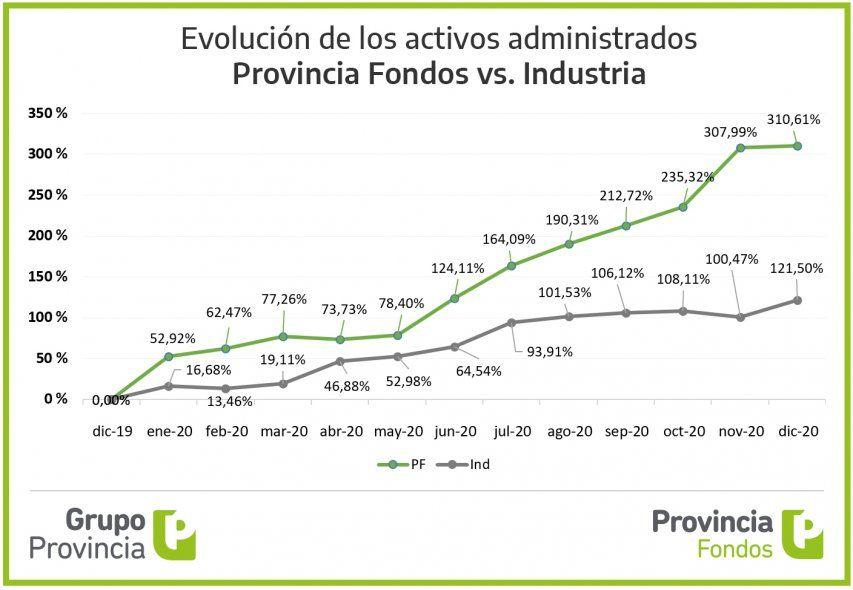 Fuerte aumento del patrimonio de Provincia Fondos en 2020