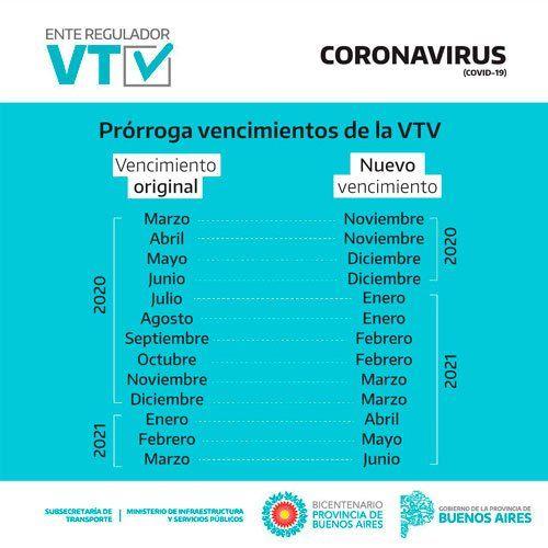 Los nuevos vencimientos para la Verificación Técnica Vehicular (VTV) en la provincia de Buenos Aires.