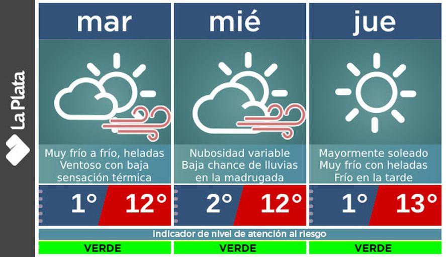 El pronóstico advirtió por las temperaturas muy bajas que se extenderán durante los próximos días en la ciudad de La Plata.