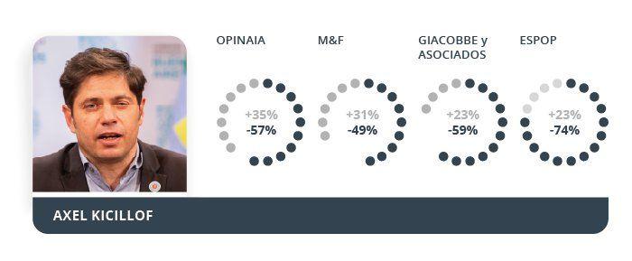 Según las encuestas, Kicillof y Cristina tienen alta imagen negativa