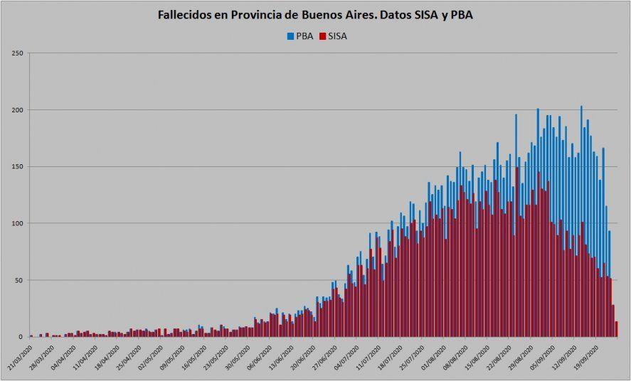 En rojo, los fallecimientos diarios informados por la Provincia al utilizar el sistema SISA. En celeste, los fallecimientos reales diarios. Ayer, actualizaron los datos y contabilizaron las 3.523 muertes de manera oficial.