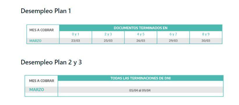 Desempleo: los planes 1, 2 y 3 de Anses ya tienen calendario de pagos.