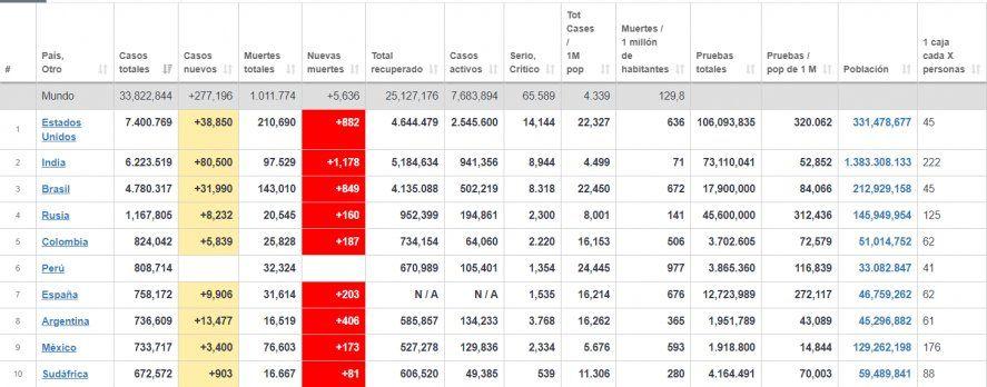 El Top 10 de casos totales, que no tiene en cuenta la población de cada país. Argentina es top 8, pero cae al puesto 20° en fallecidos por millón de habitantes, la estadística más fiable e importante. FUENTE: www.worldometers.info