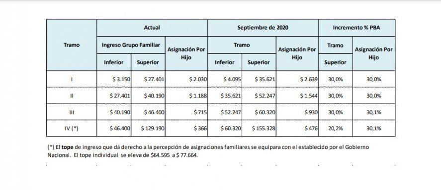 Asignaciones familiares (números estimativos en base a la propuesta realizada por la Provincia)