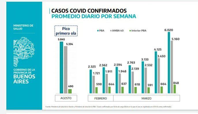Los casos de coronavirus en la Provincia aumentaron drásticamente durante marzo.