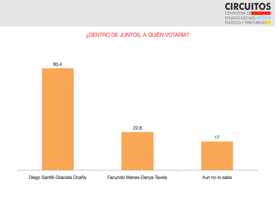 Diego Santilli le ganaría a Facundo Manes en las elecciones primarias, segun una encuesta