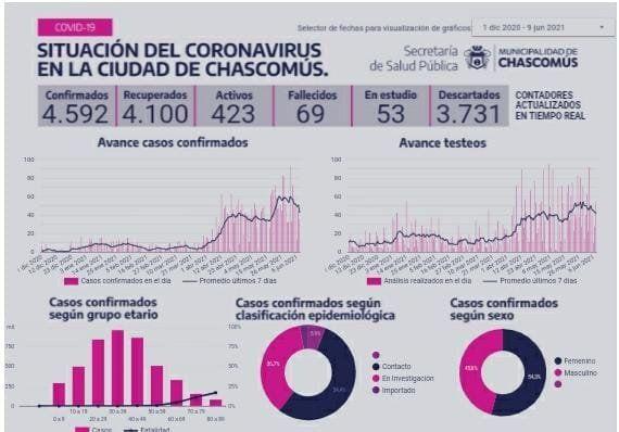 Coronavirus: la situación en Chascomús