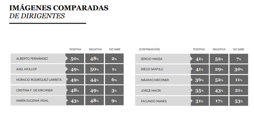 La imagen de los dirigentes a dos meses de las elecciones (Reyes Filadoro, 700 casos relevados del 24 al 27 de junio en el conurbano bonaerense, a través de encuestas online)