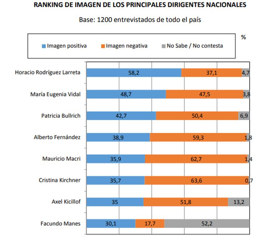 La imagen de los dirigentes a nivel nacional (Rouvier y Asociados, 1200entrevistas telefónicas entre el 21 y el 30 de junio de 2021)
