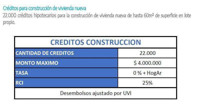 El Gobierno lanzó créditos para la construcción de viviendas