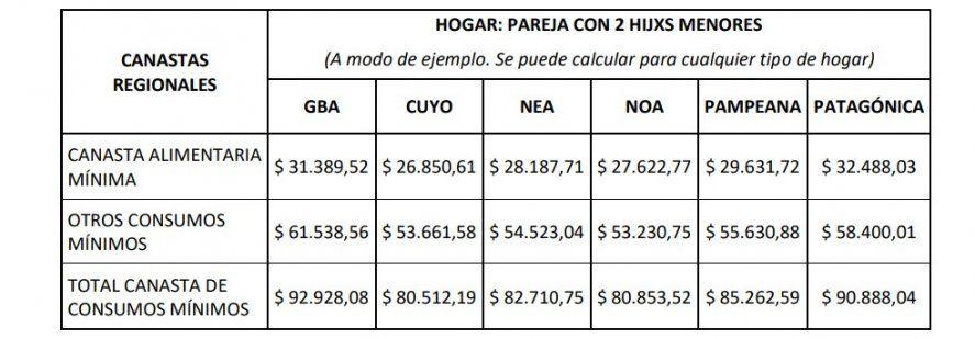 La Junta Interna ATE Indec detalló cuánto debe ser el salario mínimo