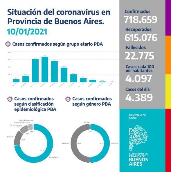 La situación de casos de coronavirus en la Provincia, según el Ministerio de Salud.