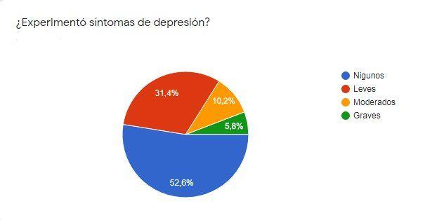 Cuarentena: casi un 50 por ciento de quienes respondieron la encuesta manifestó algún grado de depresión.
