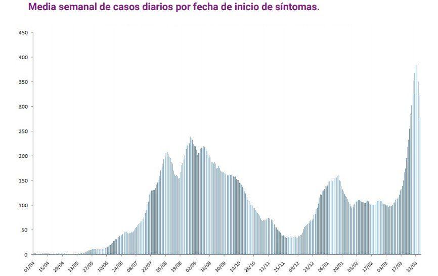 Media semanal de casos diarios por fecha desde el inicio de la pandemia del Covid