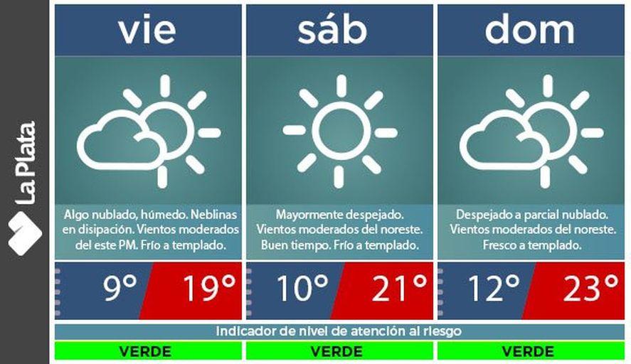 El tiempo será bueno el fin de semana en La Plata