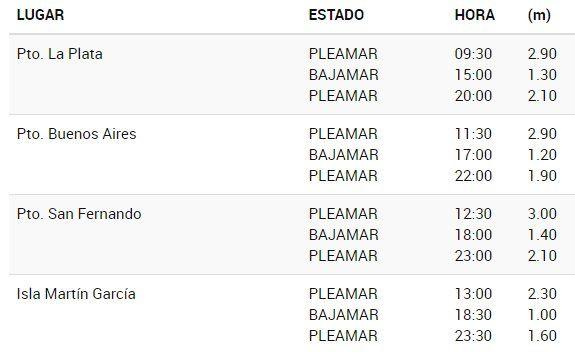 Debido a las lluvias, a las 9:30 se producirá el pico de 2.90 metros en el Río de la Plata (Servicio de Hidrografía)