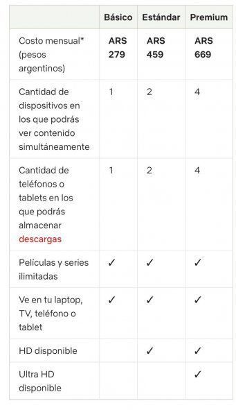 Diferencias entre Flow y Netflix. Tabla de precios y servicios de Netlix.