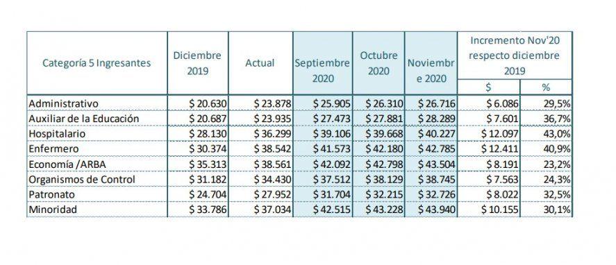Porcentaje estimativo de salarios de estatales ingresantes (el monto de bolsillo varía según al sector que pertenezcan y otras variables)