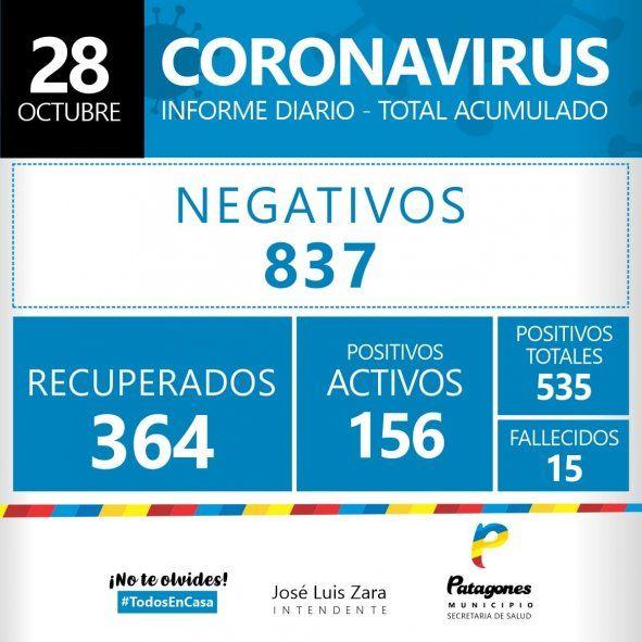 Al día de hoy, Patagones tiene 156 casos activos de corornavirus (Foto: Municipalidad de Patagones)