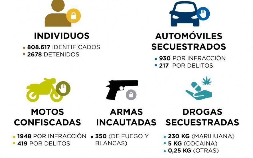 La Policía Local de La Plata identificó un promedio de 90 personas por hora durante el 2018