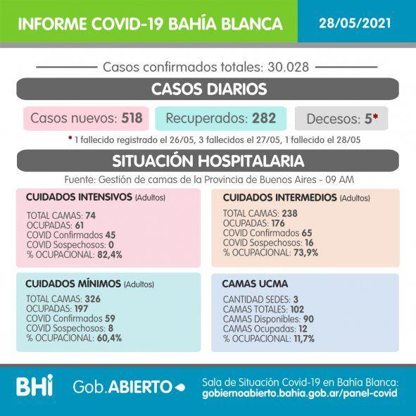 Bahía Blanca a fase 2 y Gay pidió acelerar la vacunación