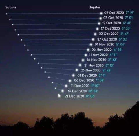 Asi se fueron alineando hasta hoy los planetas Saturno y Júpiter