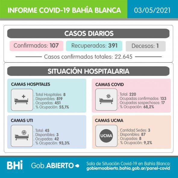 Situación epidemiológica en Bahía Blanca