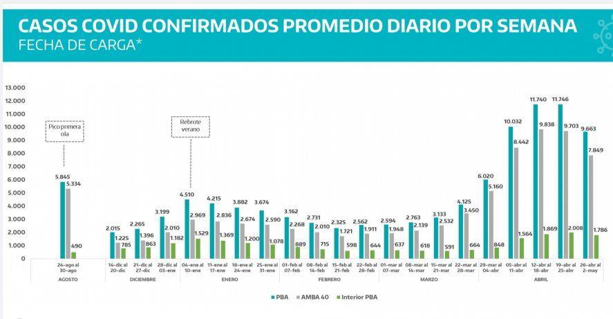 La curva de casos de coronavirus en la Provincia comenzó a descender luego de las medidas implementadas por el Gobierno.