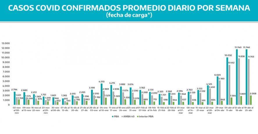 Carlos Bianco publicó un dato optimista: después de cinco semanas de crecimiento vertiginoso, la curva de casos se amesetó.