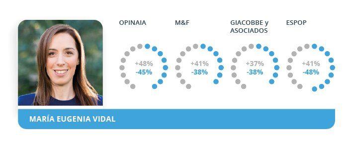 Elecciones PASO: Vidal y Larreta con buena imagen según las encuestas