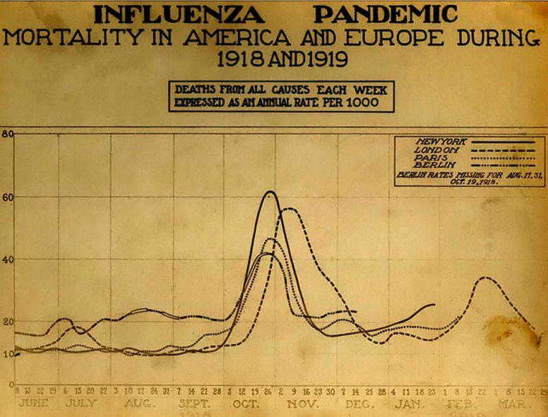 Un gráfico con la curva de casos de la pandemia de Gripe Española. Muy similar a la del coronavirus.